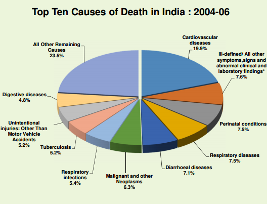 India cause of death old png